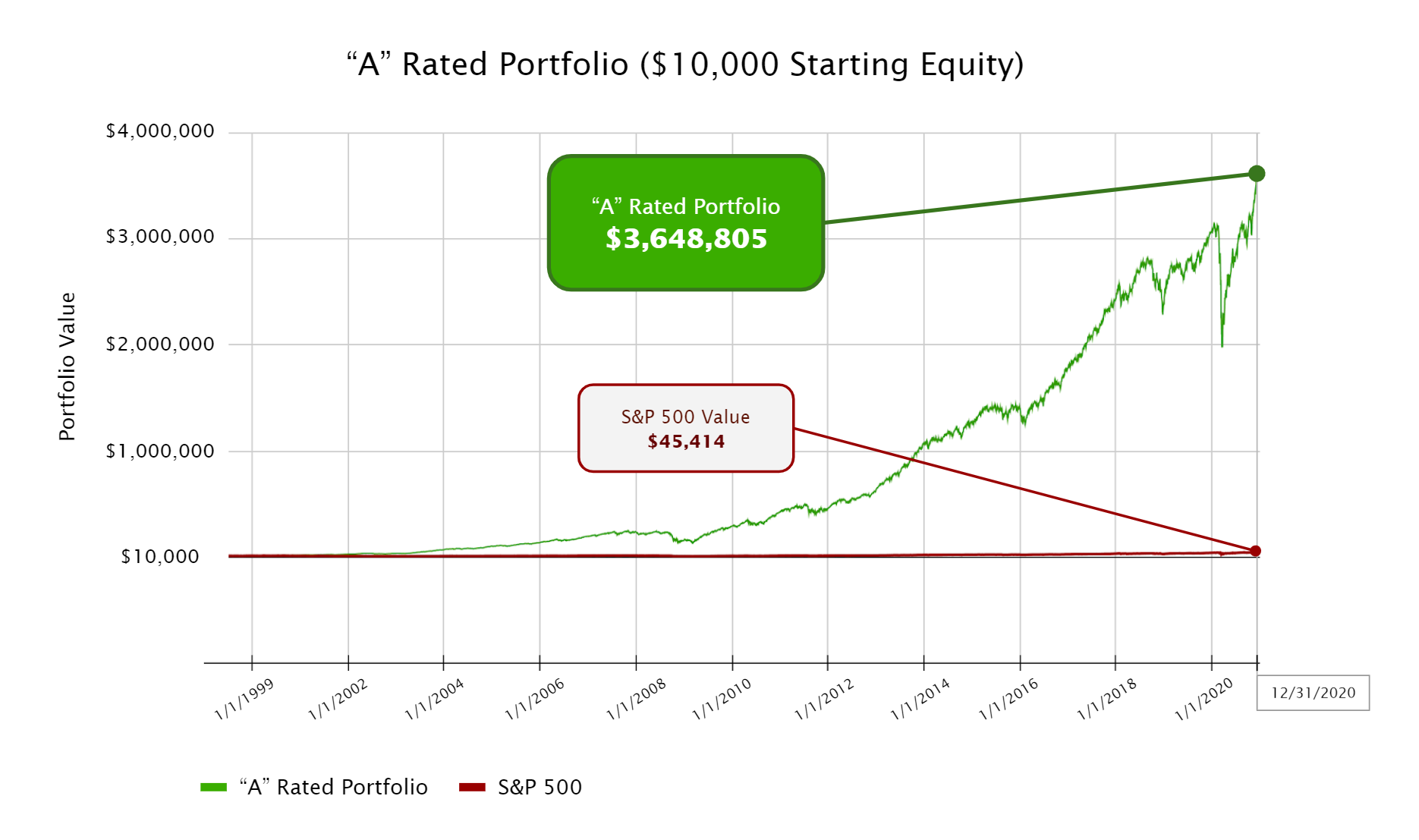 Returns Chart showing the value of a $10,000 investment in the A rated stocks over time grows to $3.6 million