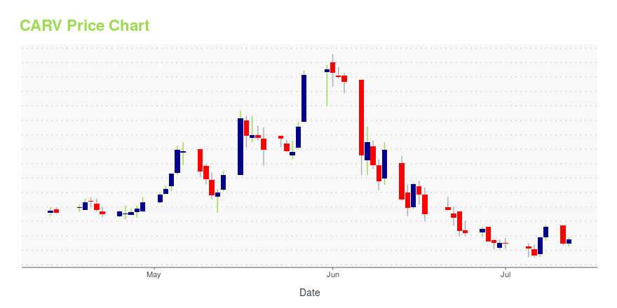 Price chart for CARV