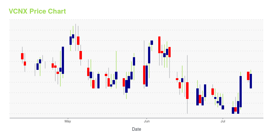 Price chart for VCNX