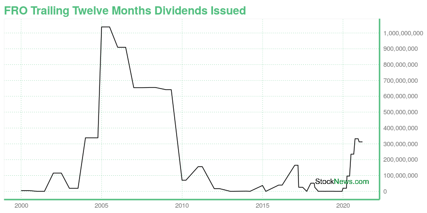 Frontline Ltd. Ordinary Shares (FRO) Dividends: Its ...