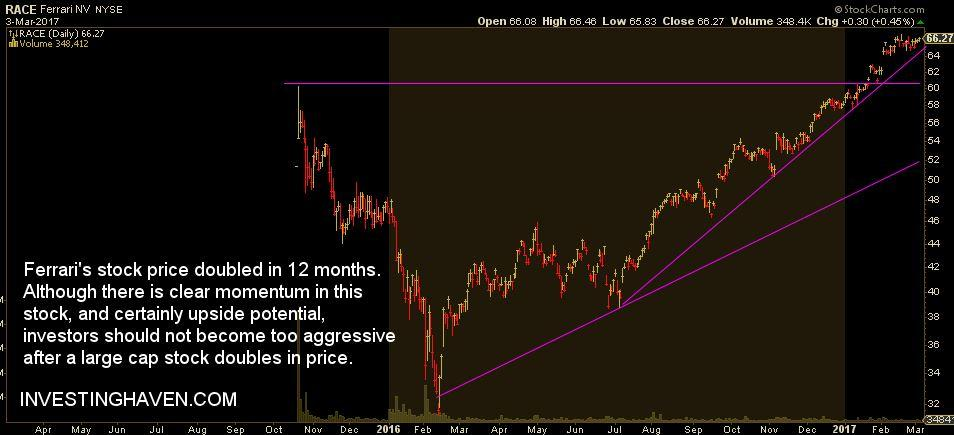 ferrari nv (nyse:race): analyst: ferrari n.v. investors should hit