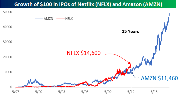 Shares in Netflix, Inc. (NFLX) Acquired by Clean Yield Group