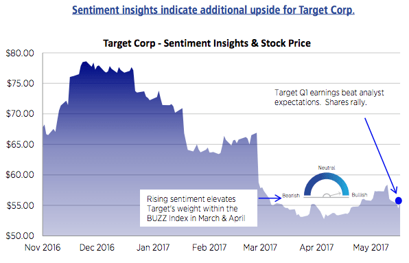 Target Corp. (TGT) traded with volume of 8.95 Million shares in last trading session