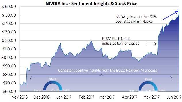NVIDIA Corporation (NASDAQ:NVDA) Achieve New Highs