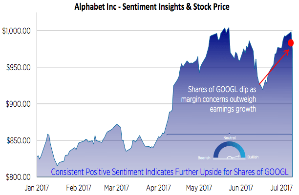 Alphabet Inc. (GOOGL) Shares Sold by Sterling Investment Management Inc