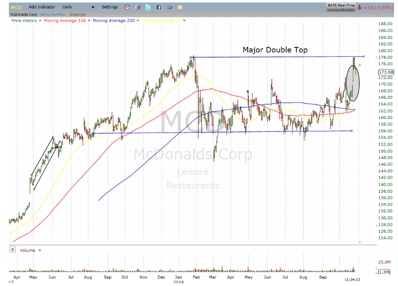 mcd stock chart, mcdonalds stock chart