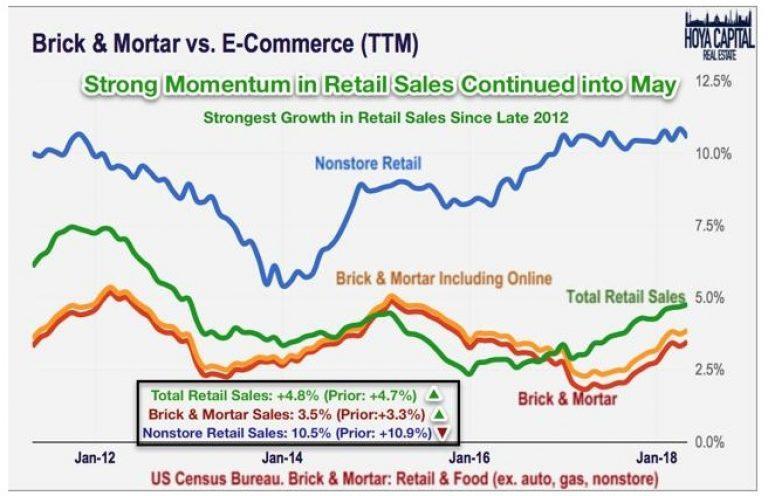 KIM-retail-sales-chart-768x496