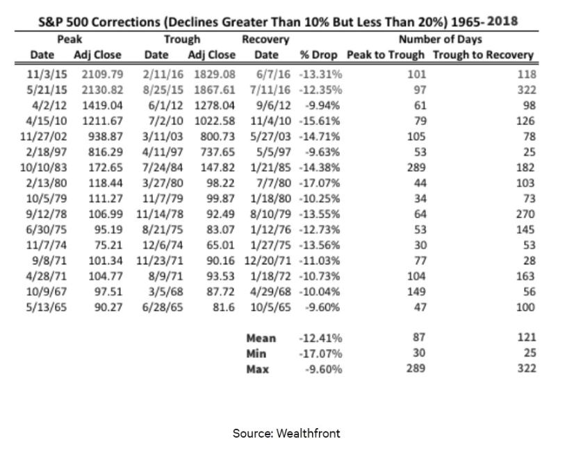 S&P 500 Corrections