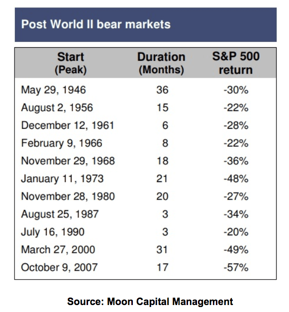 Post World II Bear Markets