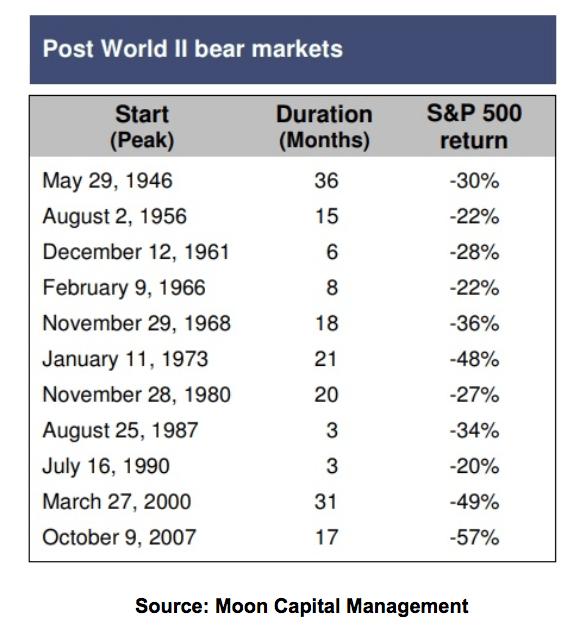 Post World II Bear Markets