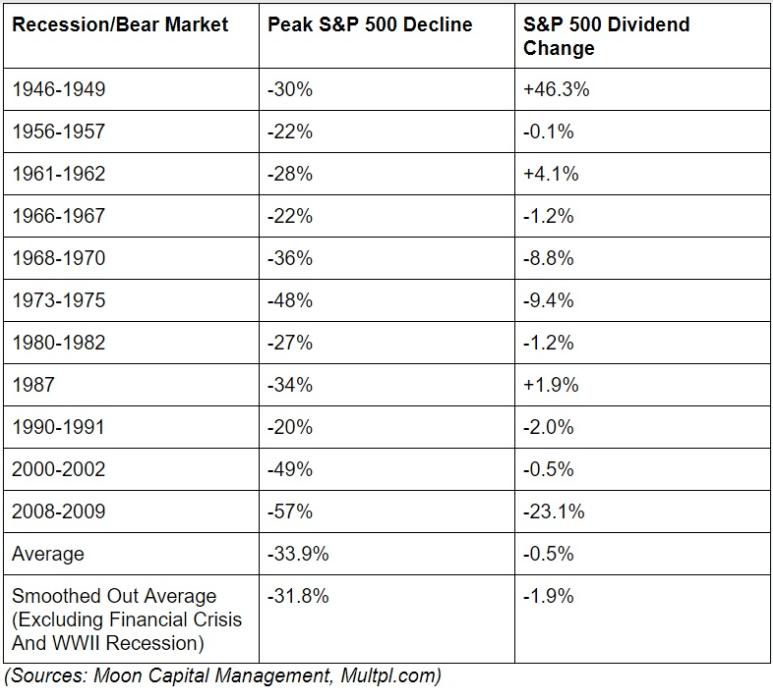 Recession-Bear Market