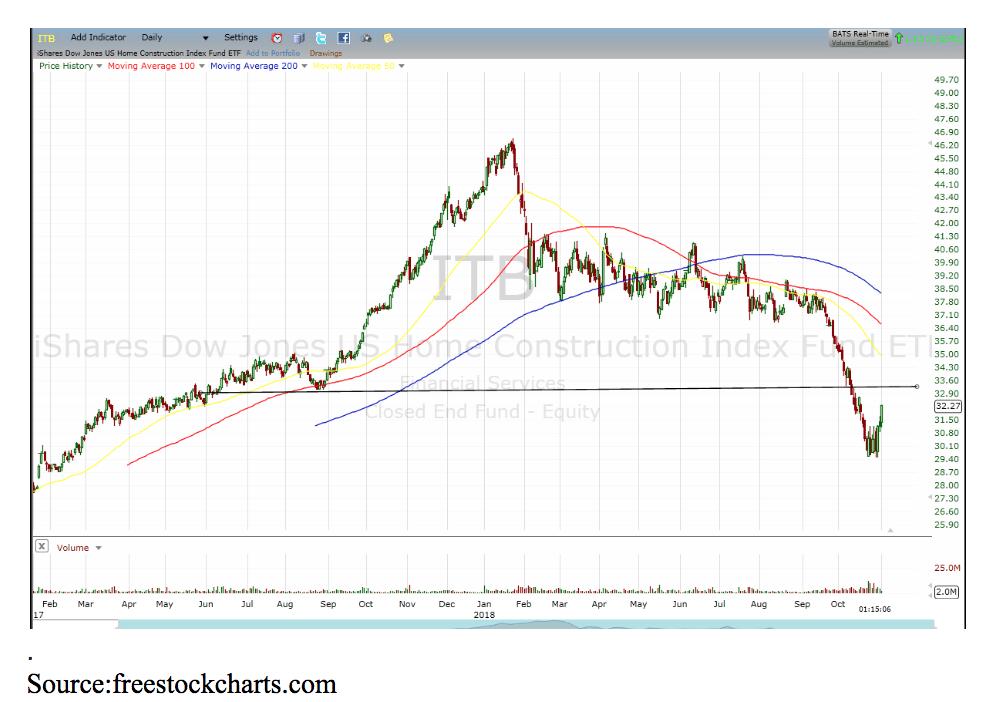 ITB chart