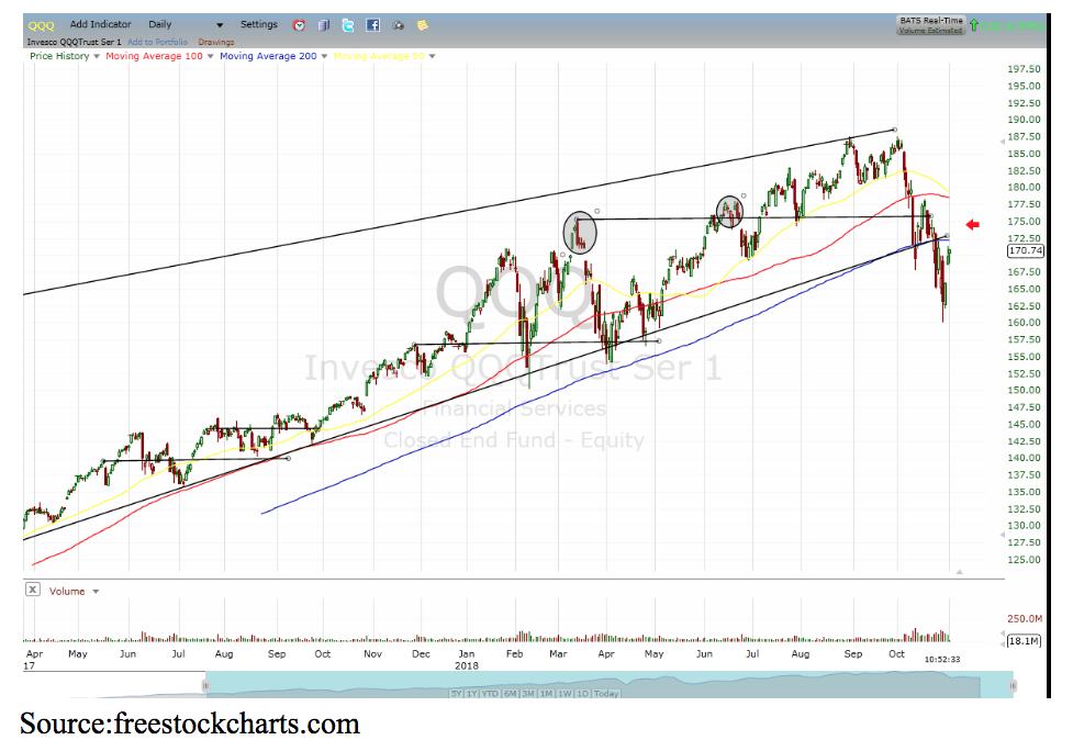 QQQT chart