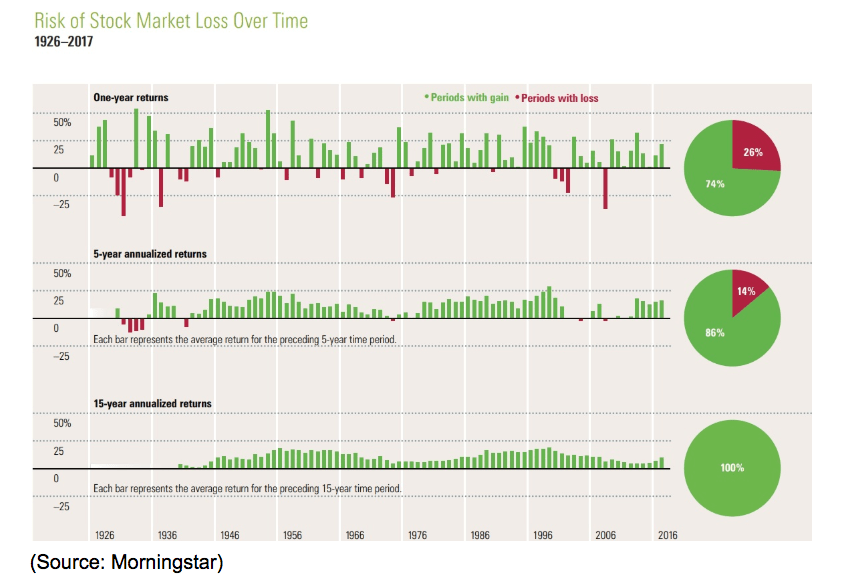 rise of stock market loss over time