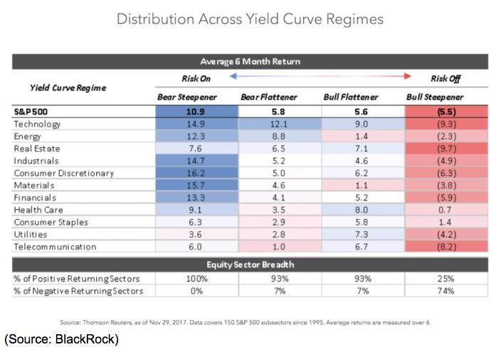 Yield Curve Regime