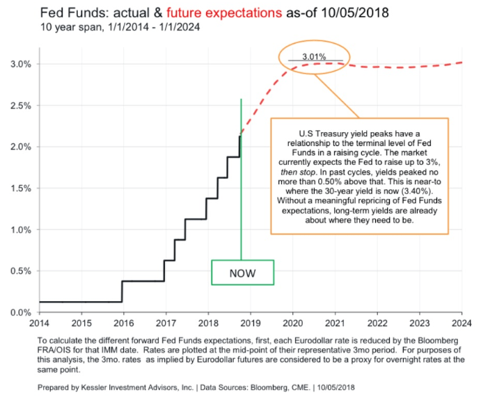 Fed funds actual and future expectations
