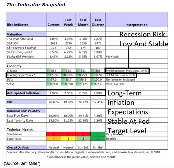 Indicator snapshot