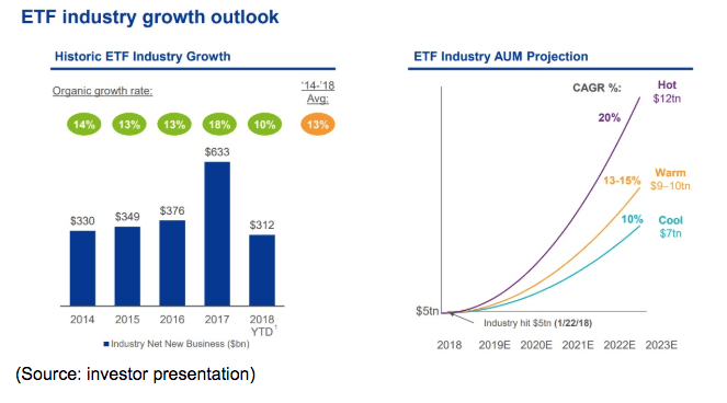 ETF Growth Outlook