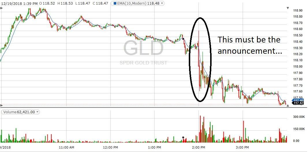 gld spdr chart