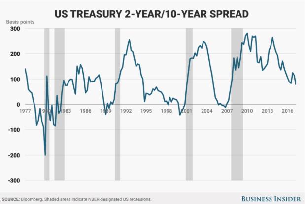 US Treasury Spread