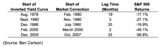 inverted yield curve start