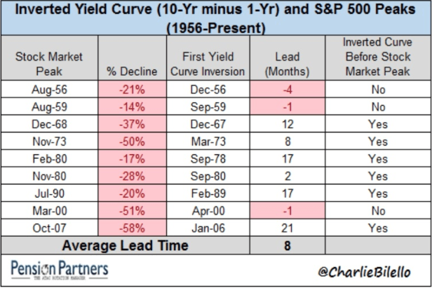 10-Year Inverted Yield Curve
