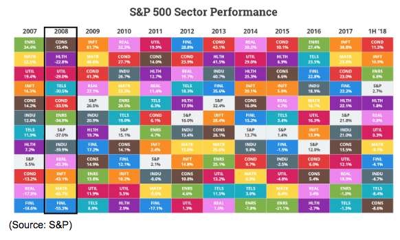 s&p 500 sector performance