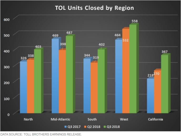 Closed Tol Units by region