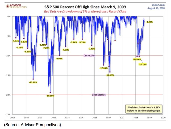 s&p 500 percent off chart