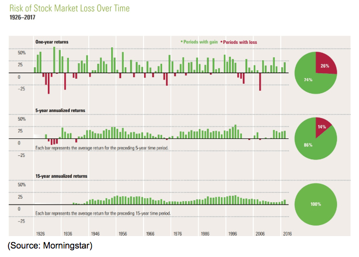 stock market loss over time