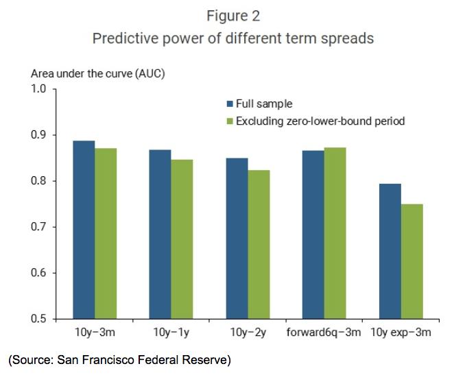 predictive power different term chart