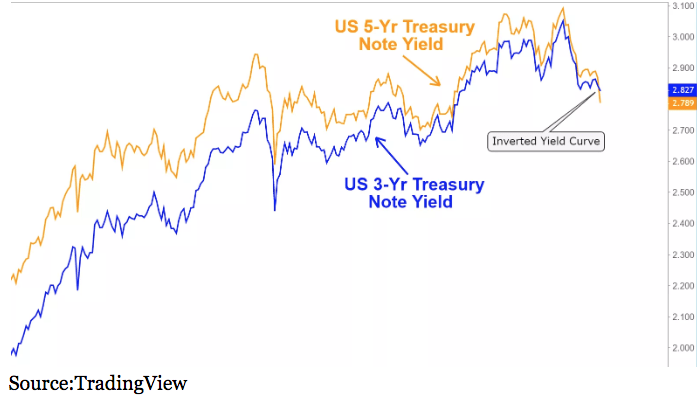 us treasury 5-year note