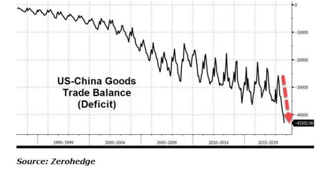 US China Goods Trade Chart