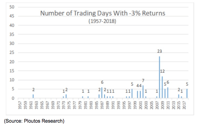 3% Returns Trading Days