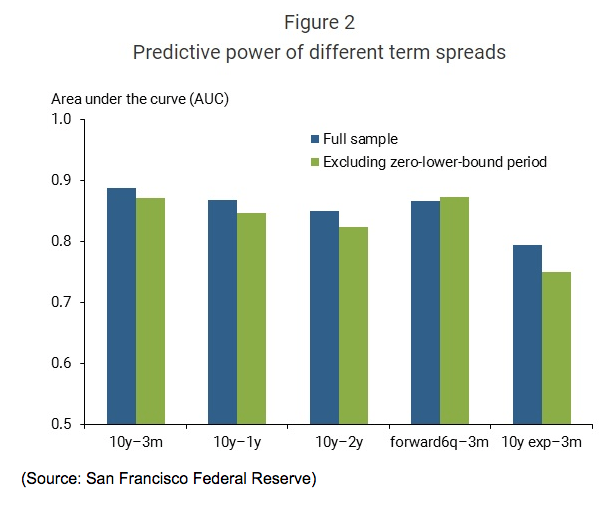 Predictive Power Term Spreads