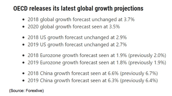 OECD Global Growth Projections