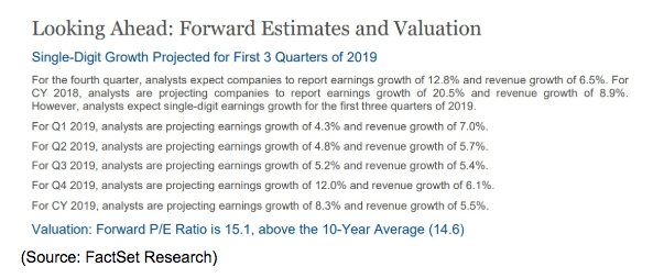 Growth Estimates and Valuation