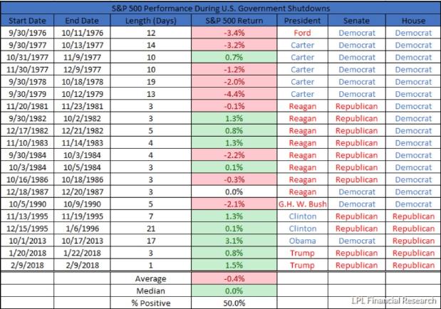 S&P 500 US Government Shutdown Performance