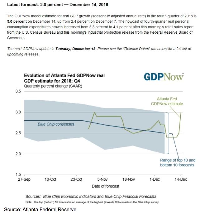 Federal Reserve SAAR Chart
