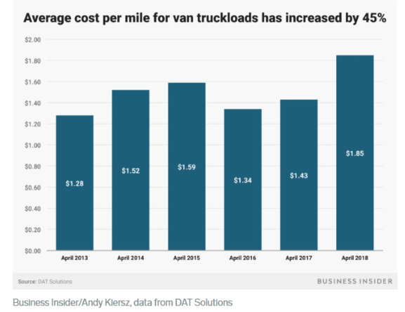 Average cost per mile trucks