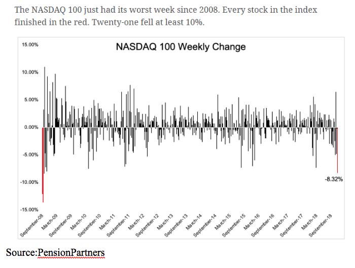 nasdaq 100 weekly change