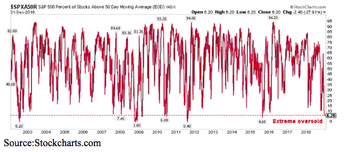 s&p 500 percent of stocks above 50 day moving average