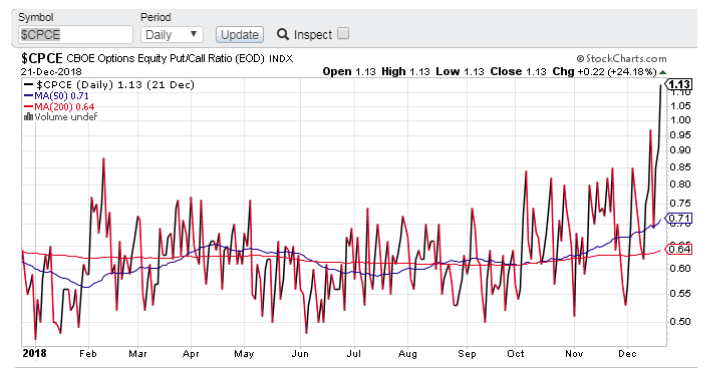 cboe put call ratio