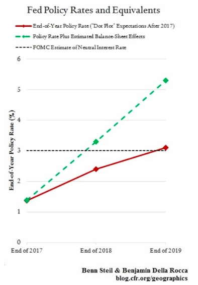 fed policy rates and equivalents