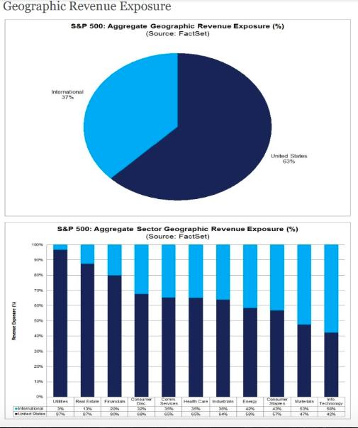 geographic revenue exposure
