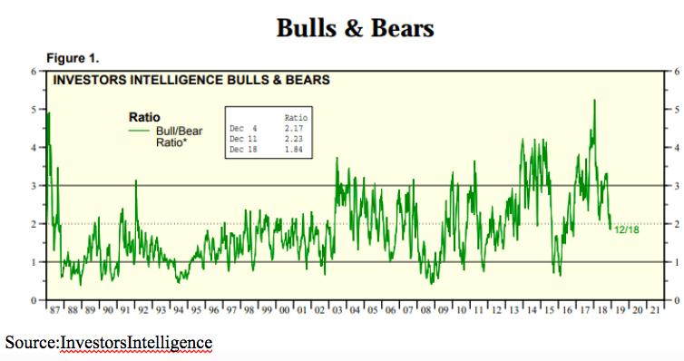 bulls bears 2019 chart