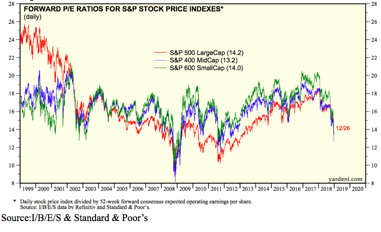 pe ratio stock index