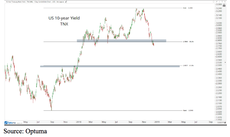 us treasury 10 year yield tnx