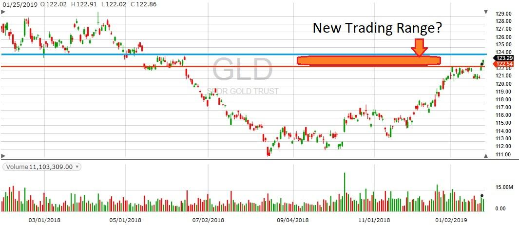 GE GLD 1yr chart