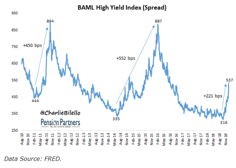 baml high yield index